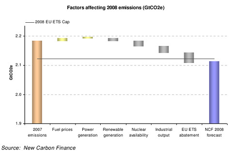 Contributions to net CO2 emissions change in Europe