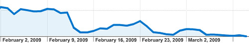 Search engine referrer traffic, post-apocalypse