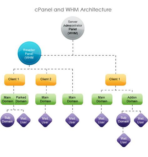 cpanel and WHM Architecture