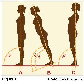 high heels center of gravity