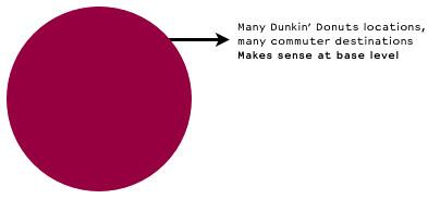 Dunkin' Donuts on HopStop.com
