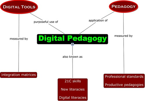 What is the pedagogy | Flickr - Photo Sharing!