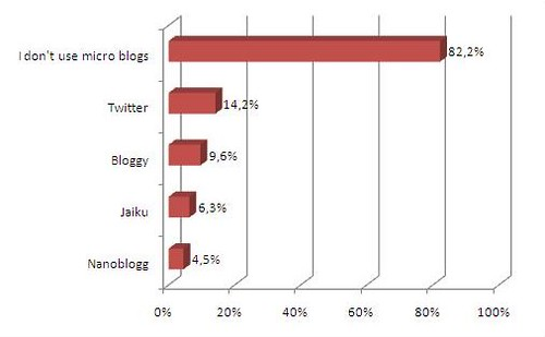 21 blog readers