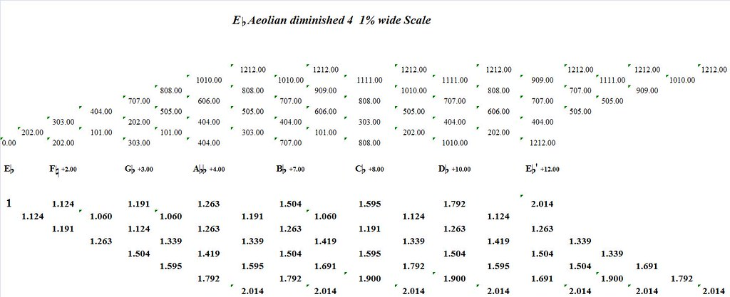 EFlatAeolianDiminished4-1PercentWide-interval-analysis