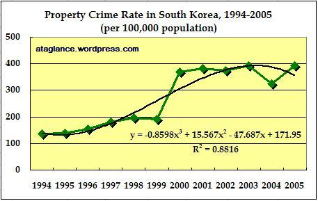property-crime-rate-1994-2005