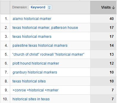 Keyword Traffic in Analytics