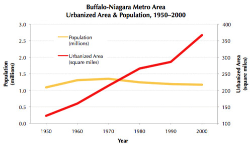 change in population vs. change in developed land, Buffalo (via Joe the Planner)