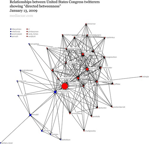 "Network of US Congress twitterers showing ""betweenness"""