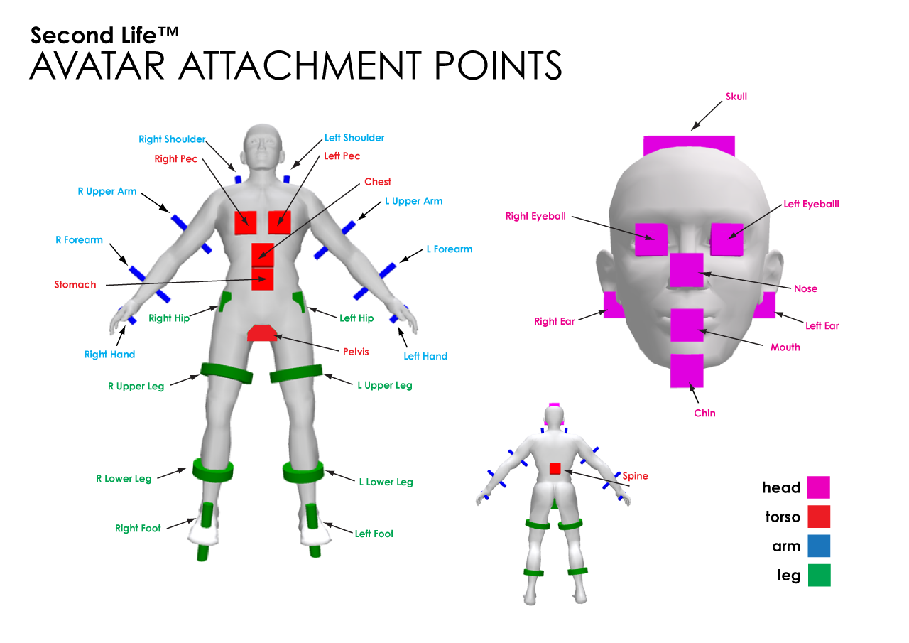 Avatar Attachment Points