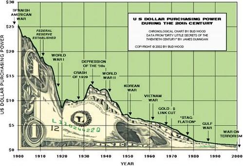 US Dollar Purchasing Power