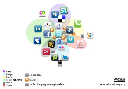 Personal social media landscape
