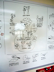 Our Understanding (Paul Goode) Tags: whiteboard lotsofnotes 404uxd vizthings