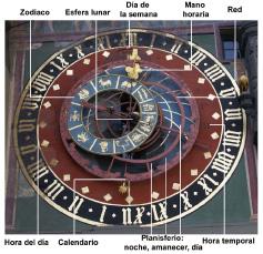 Elementos del reloj