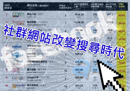 2010百大網站 4大產業領軍 無名小站第一