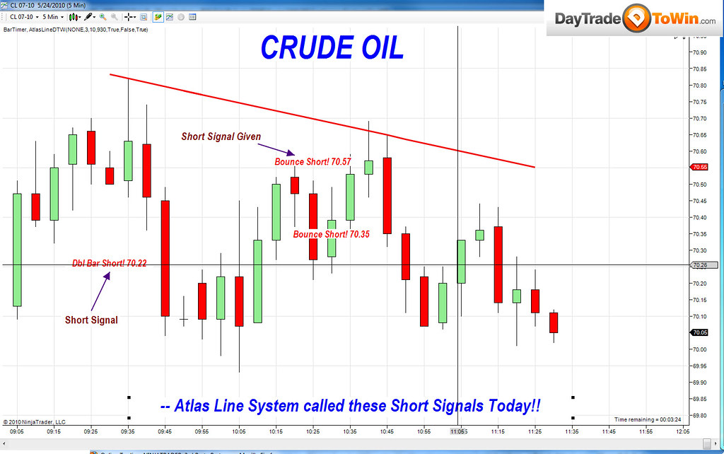 Crude oil forex rate