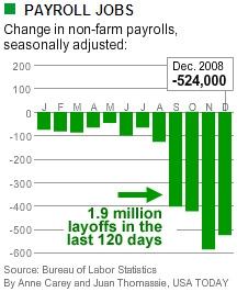 Job Losses Over Time