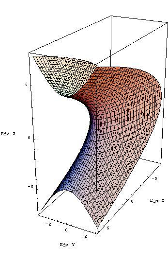Paraboloide hiperbólico 2