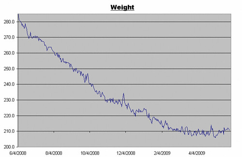 Weight Log for 5/29/2009