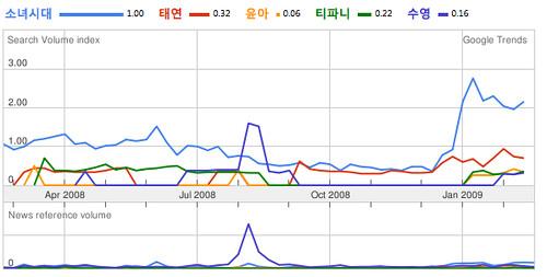 소녀시대,원더걸스