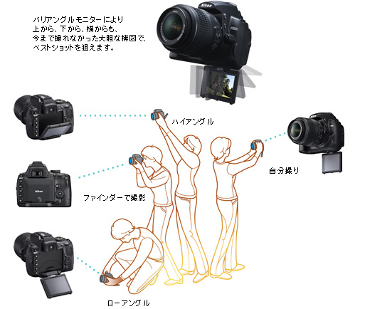 Nikon graphic on possibilities with the Nikon D5000's tilt-swivel LCD