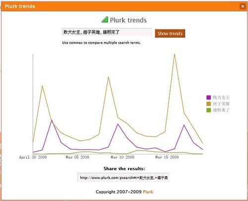 plurk_trend