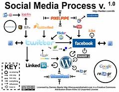 Social Media Process v. 1.0