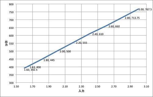 組んだ回路の入力電圧と出力電圧の関係