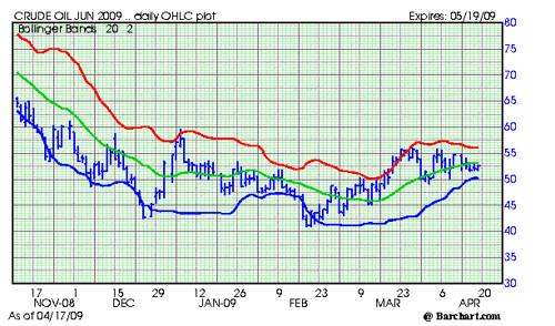 Crude OIL Chart 417