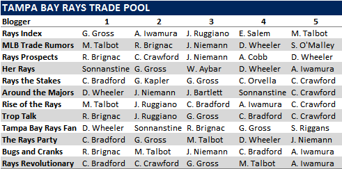 First Annual Tampa Bay Rays Trade Pool