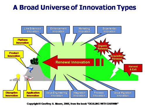 Types of innovation by Geoffrey Moore