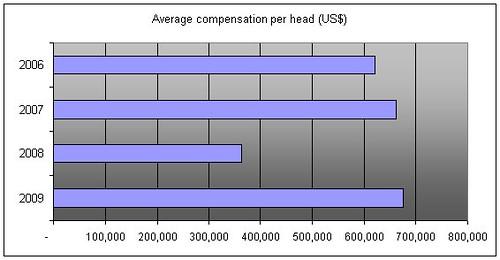 Goldman Compensation