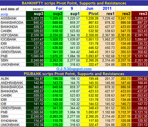 Pivot table NSE Banknifty PSUBank index scrips...
