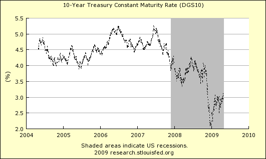 Ten Year Treasury 501