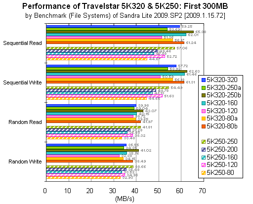 Travelstar 5K320 and 5K250: First 300MB: Sandra Lite Benchmark (File Systems)