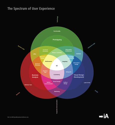 User+experience