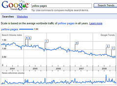 Erosion of Yellow Pages Searches In Google