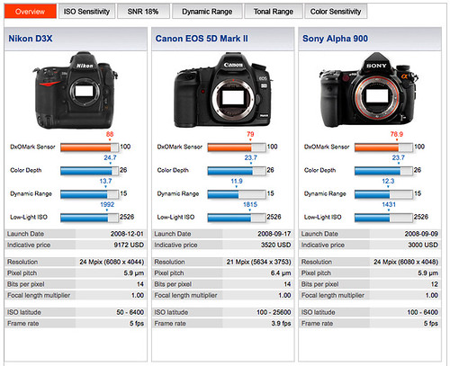 DxOMark results overview -- Nikon D3X vs Canon 5D Mark II vs Sony A900