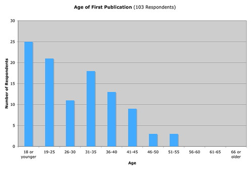 Age of First Publication (103 respondents)