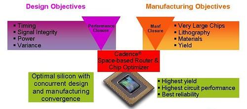 Design Manf Convergence Crop