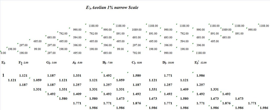 EFlatAeolian1PercentNarrow-interval-analysis