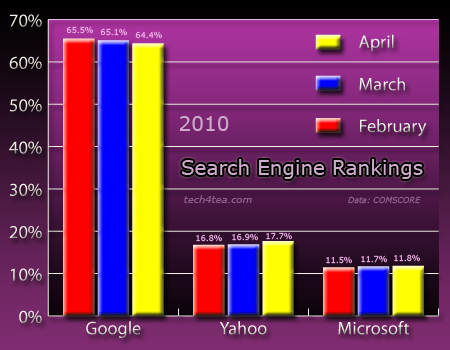 Chart of the market shares of the three top search engine from Feruary to April 2010