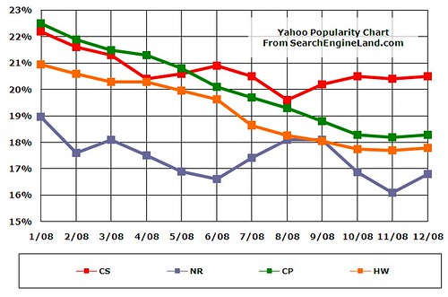 2008 Yahoo Search Share