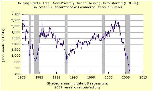 Housing Starts 416
