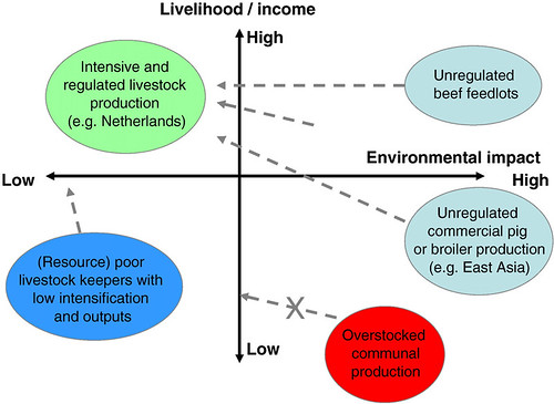 Pathways of evolution to increase the sustainability of livestock production