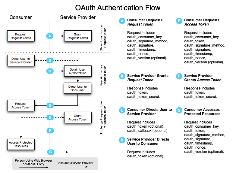 Raible Designs Implementing Oauth With Gwt