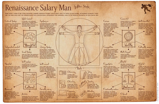 renaissance salary man