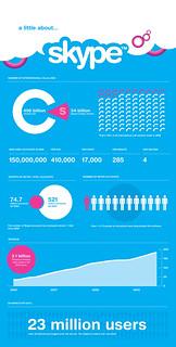 Skype in Numbers