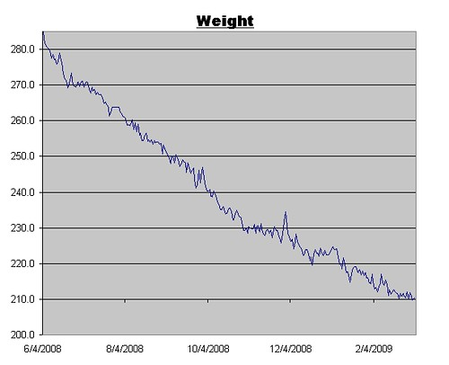 Weight Graph as of 3/6/2009