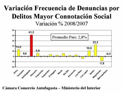 Grafico 1 Delicuencia