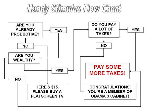 Stimulus Flowchart